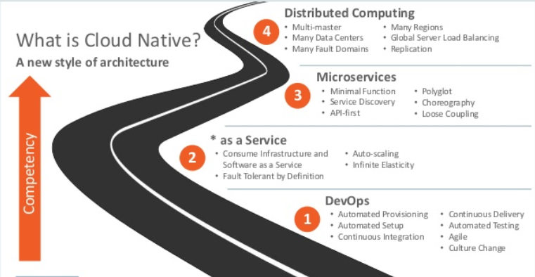 Oracle Cloud Native Solutions-Cloud-ohsdba