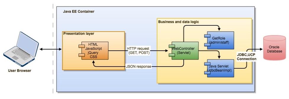 Oracle JDBC/UCP FAQ-Oracle-ohsdba