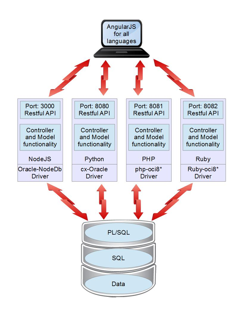 Open Source Languages and Oracle Database-Oracle-ohsdba